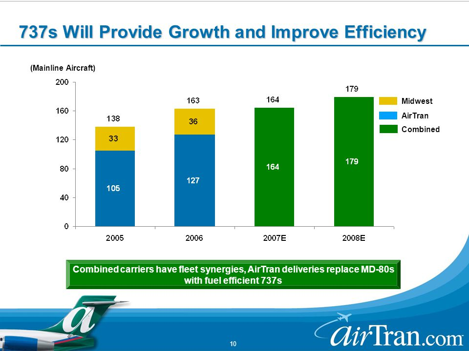 10 Combined carriers have fleet synergies, AirTran deliveries replace MD-80s with fuel efficient 737s (Mainline Aircraft) 737s Will Provide Growth and Improve Efficiency AirTran Midwest Combined