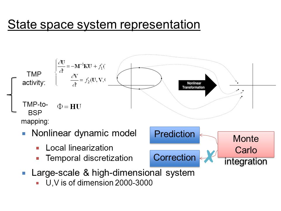 State space system representation Uncertainty:  Nonlinear dynamic model  Local linearization  Temporal discretization  Large-scale & high-dimensional system  U,V is of dimension 2000-3000 Monte Carlo integration Prediction Correction TMP activity: TMP-to- BSP mapping: State equation: Measurement equation: Parameter: