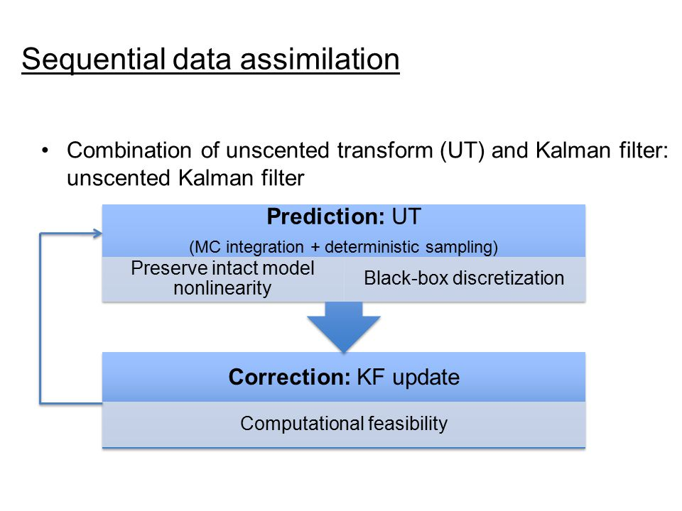 Sequential data assimilation Combination of unscented transform (UT) and Kalman filter: unscented Kalman filter Correction: KF update Computational feasibility Prediction: UT (MC integration + deterministic sampling) Preserve intact model nonlinearity Black-box discretization