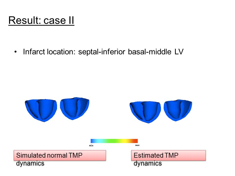 Result: case II Infarct location: septal-inferior basal-middle LV Simulated normal TMP dynamics Estimated TMP dynamics