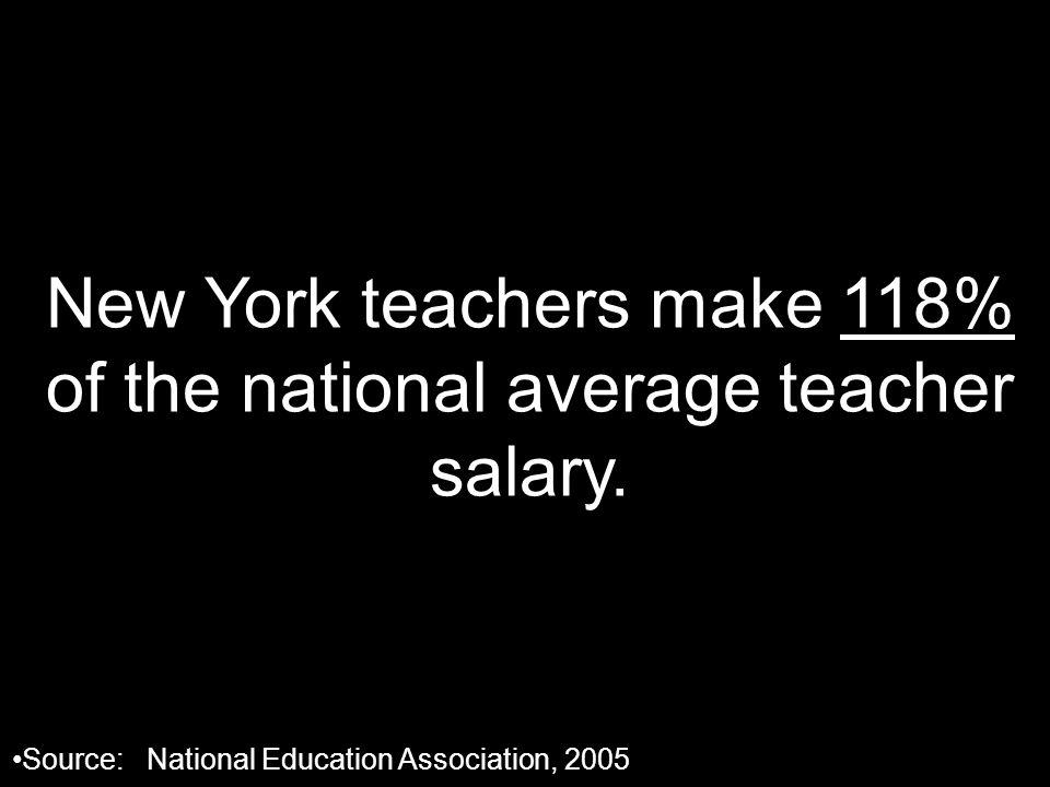 New York teachers make 118% of the national average teacher salary. Source: National Education Association, 2005