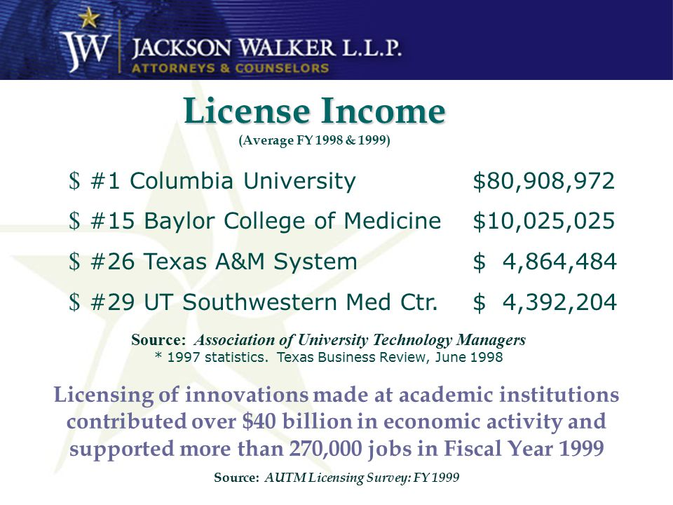 Source: Association of University Technology Managers License Income (Average FY 1998 & 1999) $ #1 Columbia University$80,908,972 $ #15 Baylor College of Medicine$10,025,025 $ #26 Texas A&M System$ 4,864,484 $ #29 UT Southwestern Med Ctr.$ 4,392,204 * 1997 statistics.