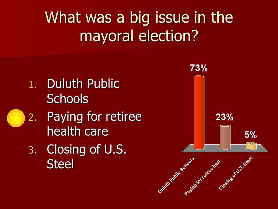 What was a big issue in the mayoral election. 1. Duluth Public Schools 2.