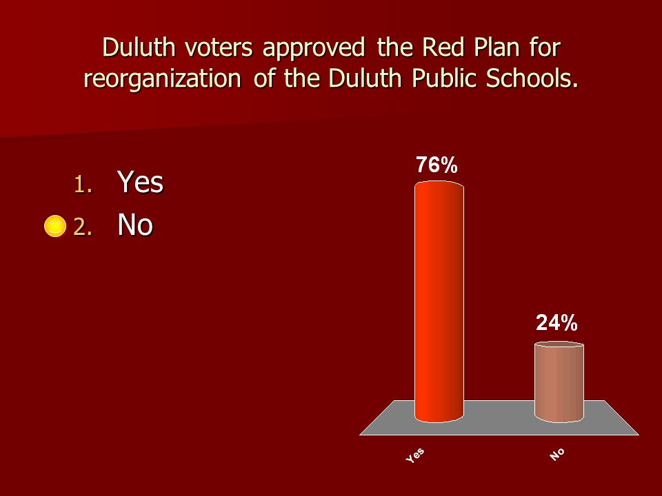 Duluth voters approved the Red Plan for reorganization of the Duluth Public Schools. 1. Yes 2. No