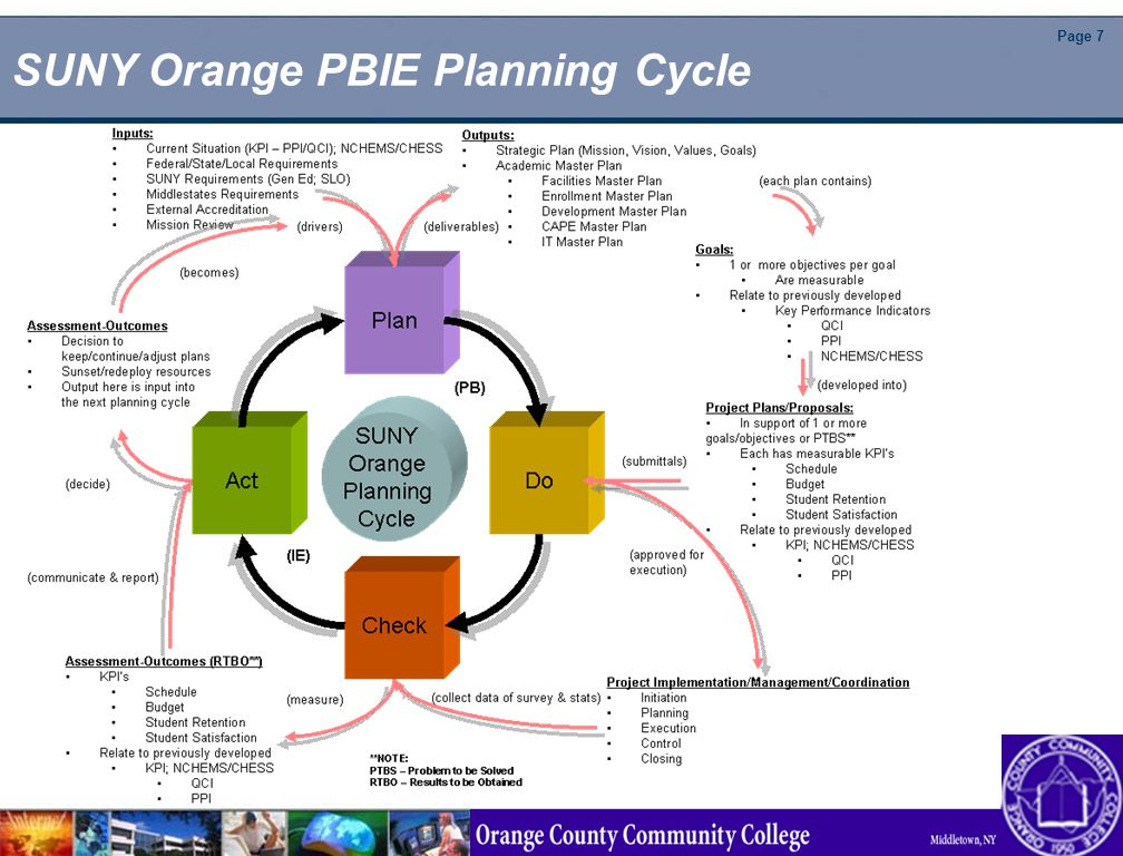 Page 7 SUNY Orange PBIE Planning Cycle