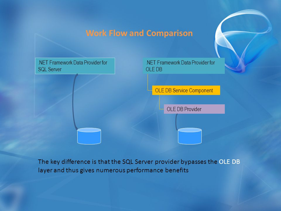 Work Flow and Comparison The key difference is that the SQL Server provider bypasses the OLE DB layer and thus gives numerous performance benefits.NET Framework Data Provider for SQL Server.NET Framework Data Provider for OLE DB OLE DB Service Component OLE DB Provider