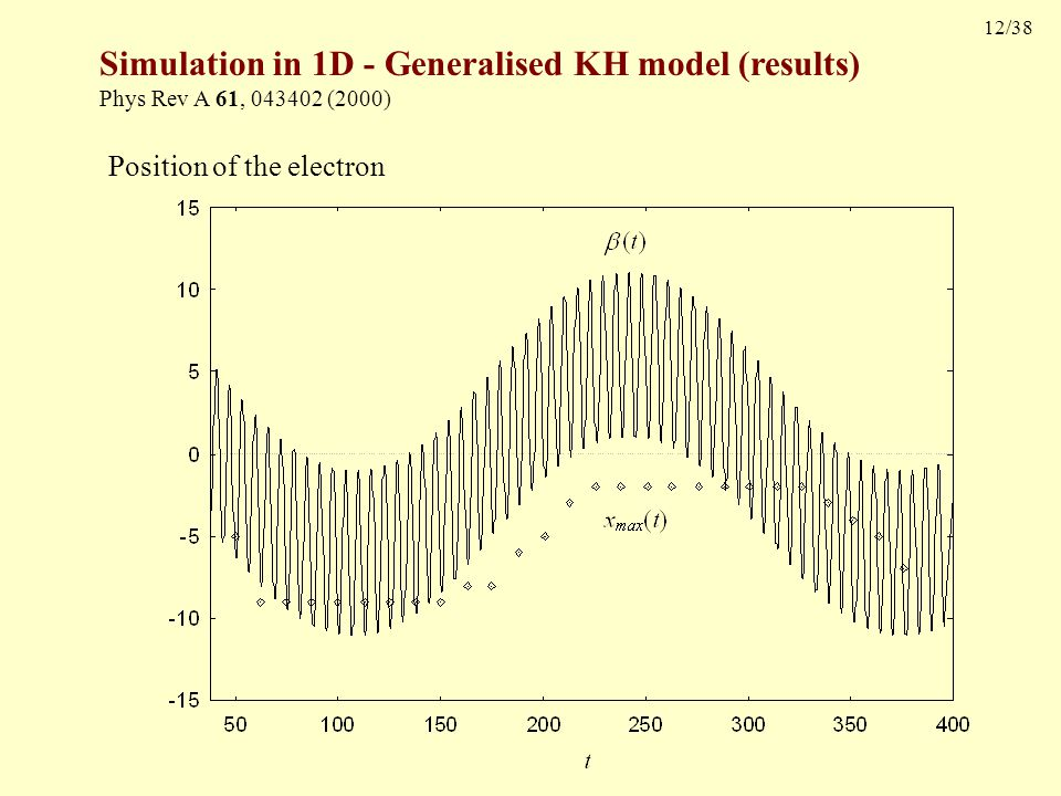 12/38 Simulation in 1D - Generalised KH model (results) Phys Rev A 61, 043402 (2000) Position of the electron