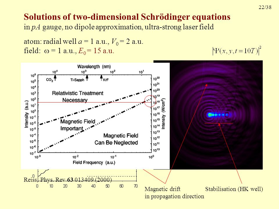 22/38 Solutions of two-dimensional Schrödinger equations in pA gauge, no dipole approximation, ultra-strong laser field Stabilisation (HK well) Magnetic drift in propagation direction atom: radial well a = 1 a.u., V 0 = 2 a.u.