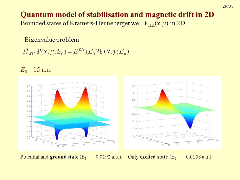29/38 Quantum model of stabilisation and magnetic drift in 2D Bounded states of Kramers-Henneberger well V HK (x, y) in 2D Potential and ground state (E 1 = – 0.0192 a.u.).