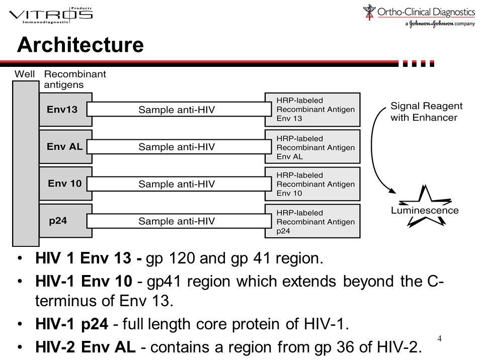 5 Protocol 80  l sample 20  l assay reagent Incubate 29 minutes 20 seconds at 37°C Wash 100  l conjugate reagent Incubate 8 minutes at 37°C Wash 200  l signal reagent Read