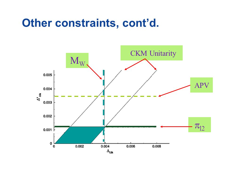 Other constraints, cont'd. MWMW CKM Unitarity APV  l2