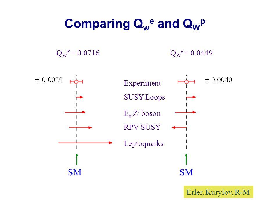 sin 2  W  (GeV) SLAC E158 (ee)JLab Q-Weak (ep) e + e - LEP, SLD Atomic PV N deep inelastic Additional PV electron scattering ideas DIS-Parity, JLab Moller, JLab DIS-Parity, SLAC Czarnecki, Marciano Erler et al.