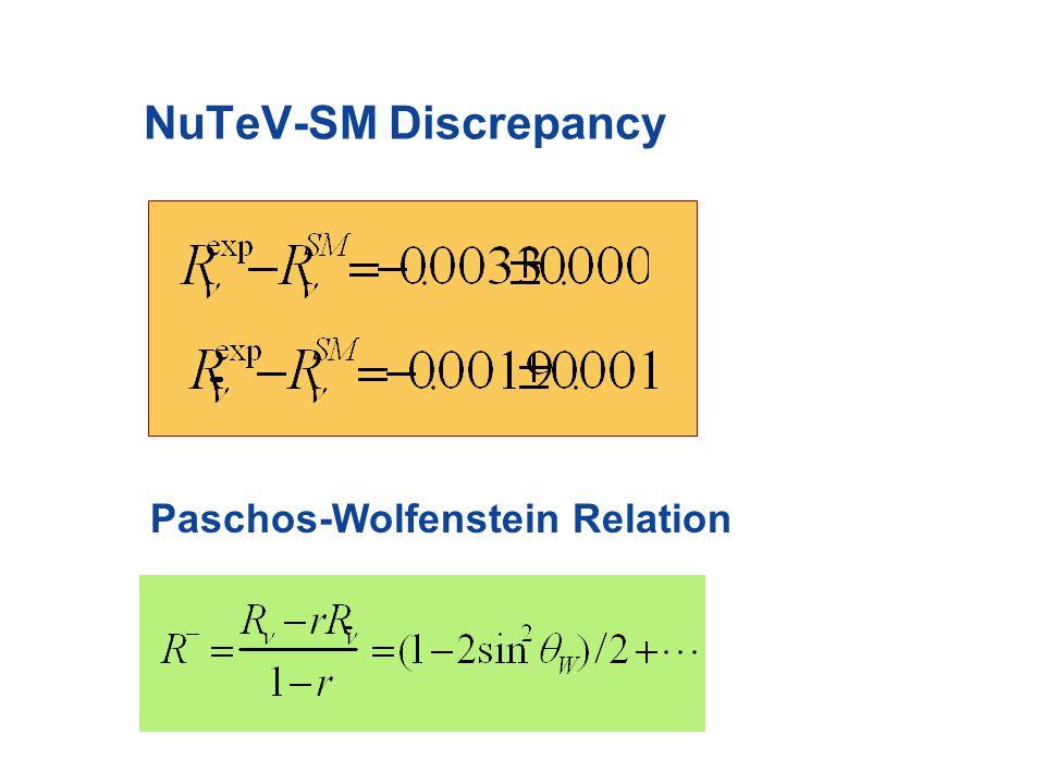 - Nucleus DIS: SUSY Loop Corrections wrong sign NuTeV Kurylov, SU, MR-M