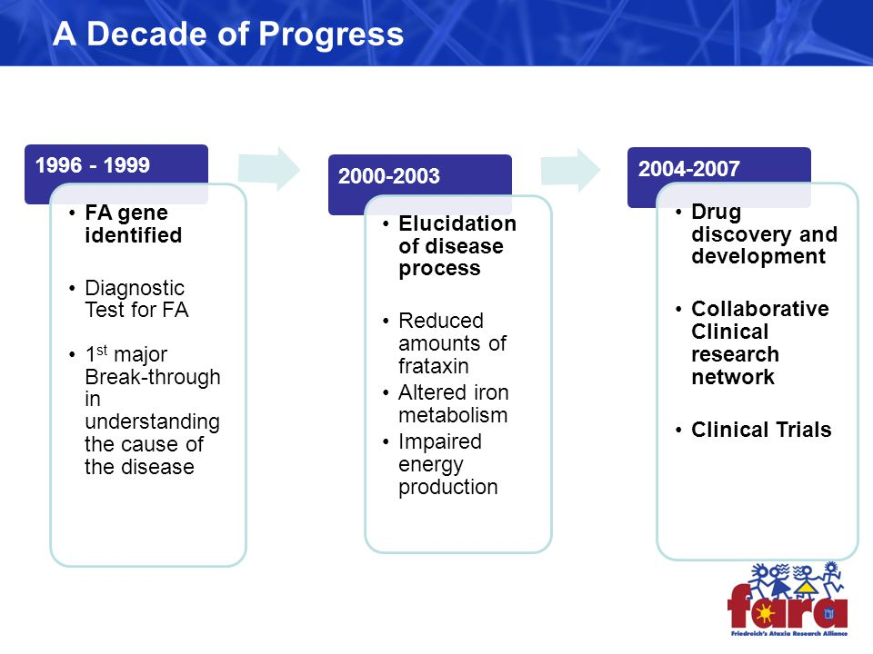 A Decade of Progress 1996 - 1999 FA gene identified Diagnostic Test for FA 1 st major Break-through in understanding the cause of the disease 2000-2003 Elucidation of disease process Reduced amounts of frataxin Altered iron metabolism Impaired energy production 2004-2007 Drug discovery and development Collaborative Clinical research network Clinical Trials 3