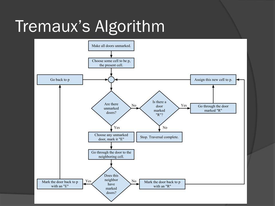 Tremaux's Algorithm