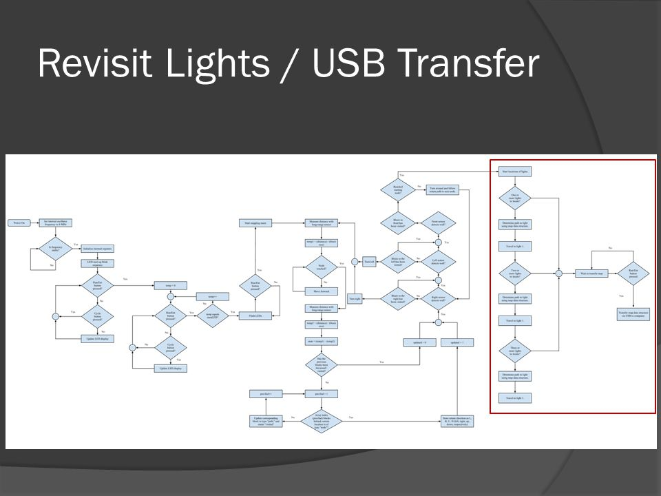 Revisit Lights / USB Transfer