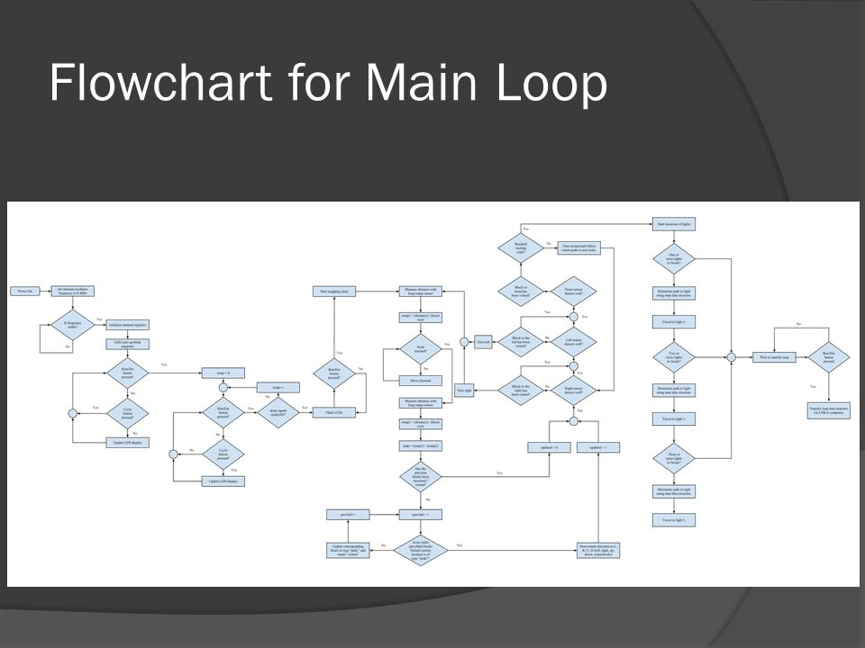 Flowchart for Main Loop