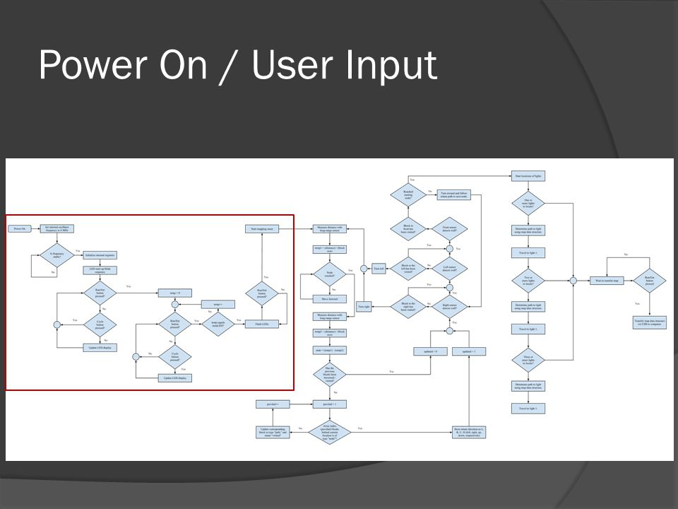 Power On / User Input