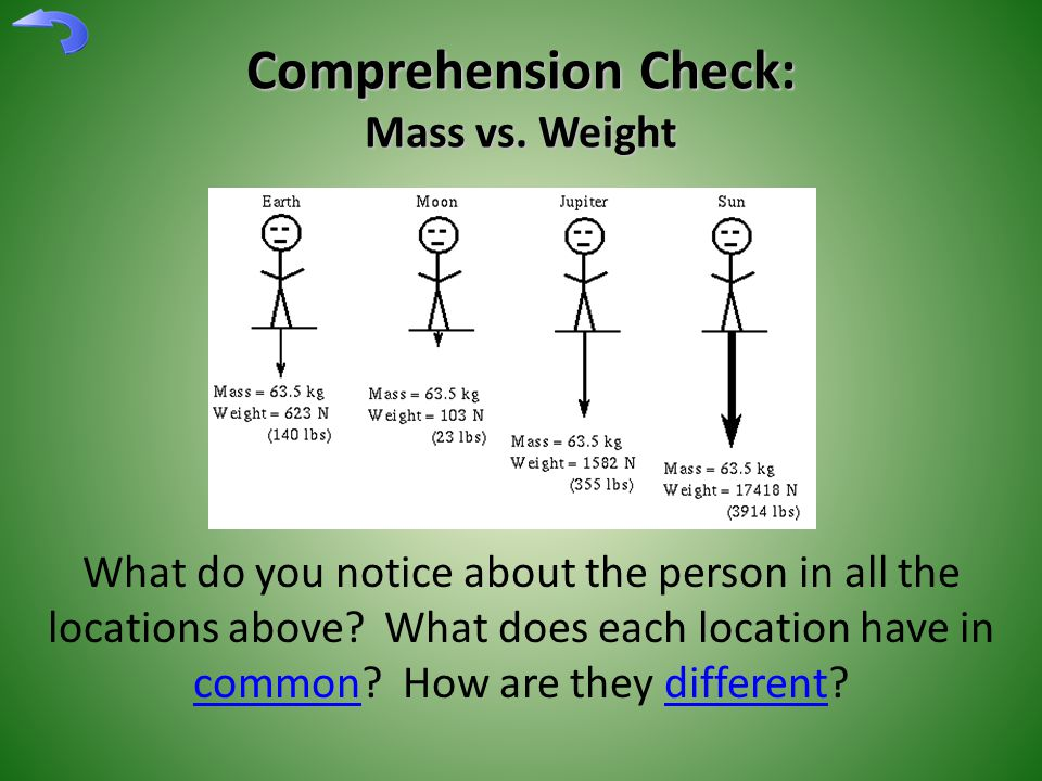 Comprehension Check: Mass vs. Weight What do you notice about the person in all the locations above? What does each location have in common? How are t