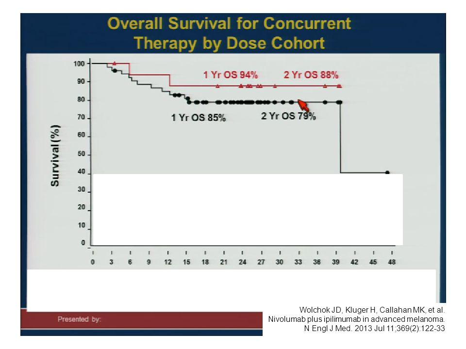 27 Wolchok JD, Kluger H, Callahan MK, et al. Nivolumab plus ipilimumab in advanced melanoma. N Engl J Med. 2013 Jul 11;369(2):122-33