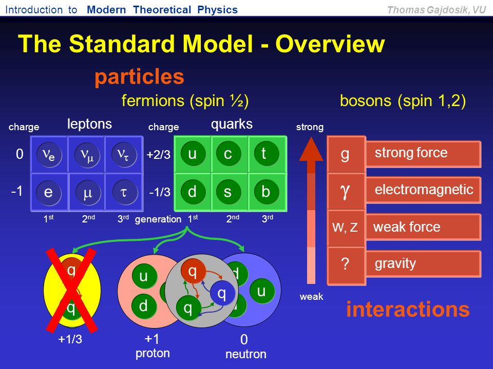 Introduction to Modern Theoretical Physics Thomas Gajdosik, VU fermions (spin ½)bosons (spin 1,2) strong weak e charge 0 +2/3 -1/3 gravity ? weak forc