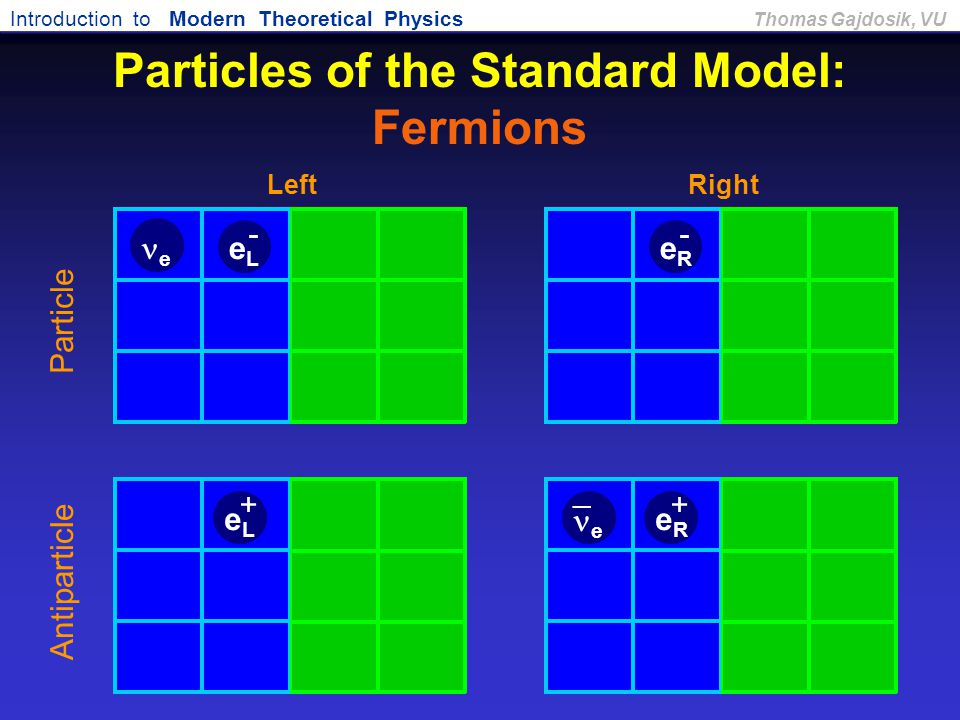Introduction to Modern Theoretical Physics Thomas Gajdosik, VU Particles of the Standard Model: Fermions Antiparticle Particle RightLeft eReR - eReR +
