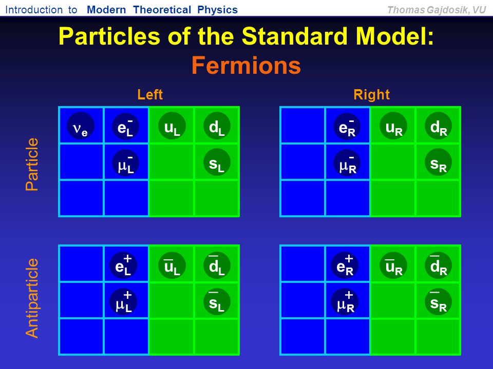 Introduction to Modern Theoretical Physics Thomas Gajdosik, VU Particles of the Standard Model: Fermions RR - RR + LL - LL + Antiparticle Part