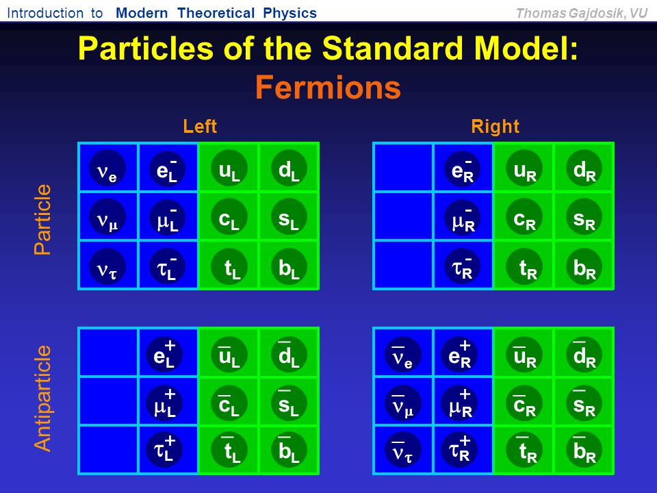 Introduction to Modern Theoretical Physics Thomas Gajdosik, VU Particles of the Standard Model: Fermions RR - RR +  LL - LL + Antiparticle Pa