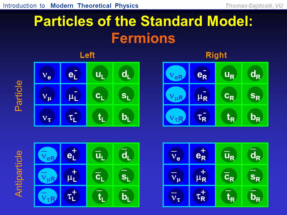 Introduction to Modern Theoretical Physics Thomas Gajdosik, VU Particles of the Standard Model: Fermions RR - RR +  R LL - LL + Antiparticle