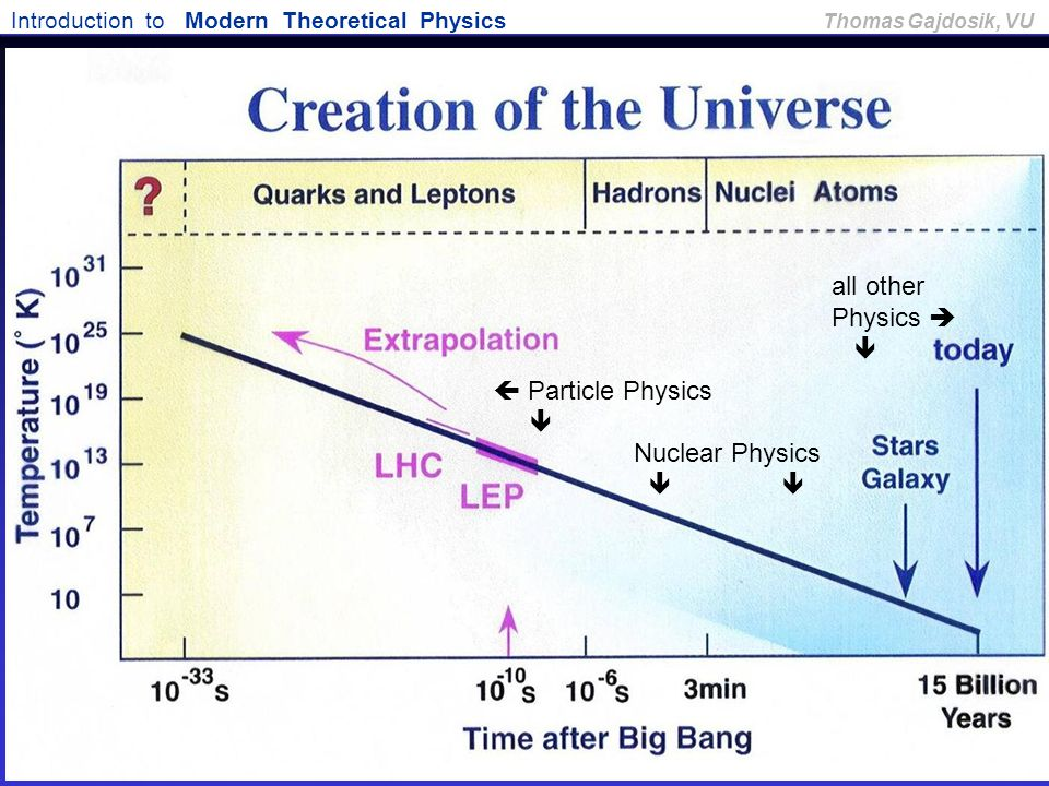  Particle Physics  Nuclear Physics  all other Physics  