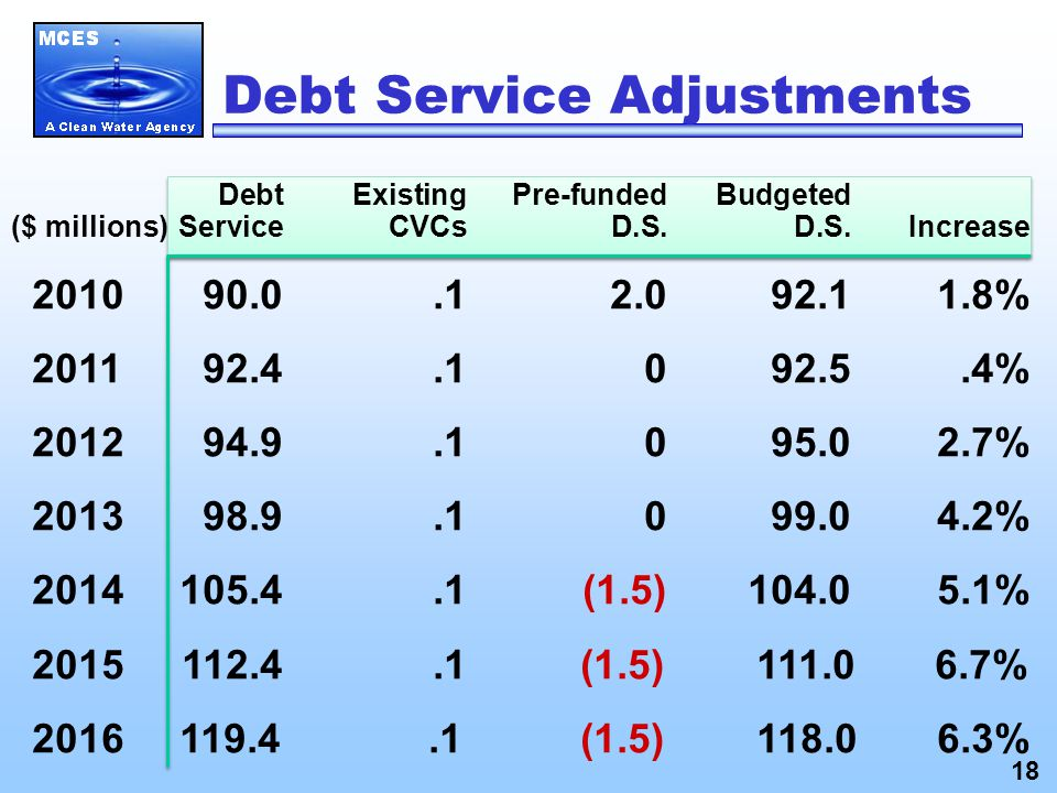 DebtExistingPre-fundedBudgeted Service CVCs D.S.D.S.Increase 201090.0.1 2.092.11.8% 201192.4.1 092.5.4% 201294.9.1 095.02.7% 201398.9.1 099.04.2% 2014 105.4.1(1.5)104.05.1% 2015112.4.1 (1.5) 111.0 6.7% 2016 119.4.1 (1.5) 118.0 6.3% ($ millions) Debt Service Adjustments 18