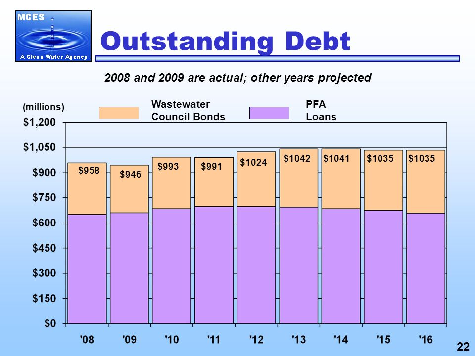 Outstanding Debt Wastewater Council Bonds PFA Loans $946 $958 $991 $1042$1041$1035 2008 and 2009 are actual; other years projected $1035 22 (millions) $993 $1024