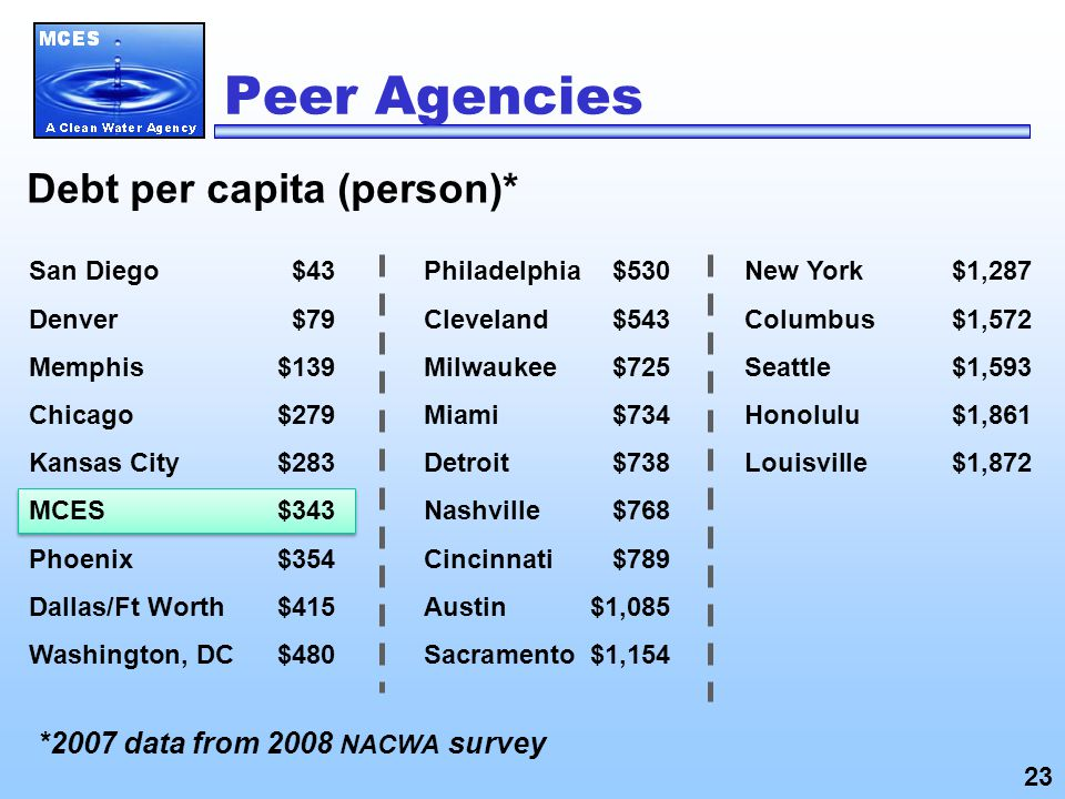 San Diego $43 Denver$79 Memphis$139 Chicago$279 Kansas City$283 MCES$343 Phoenix$354 Dallas/Ft Worth$415 Washington, DC$480 Debt per capita (person)* *2007 data from 2008 NACWA survey Philadelphia$530 Cleveland$543 Milwaukee$725 Miami$734 Detroit$738 Nashville $768 Cincinnati$789 Austin$1,085 Sacramento$1,154 New York$1,287 Columbus $1,572 Seattle$1,593 Honolulu$1,861 Louisville$1,872 Peer Agencies 23