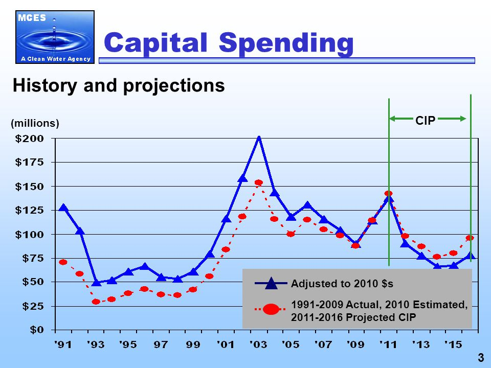 Capital Spending History and projections (millions) Adjusted to 2010 $s 1991-2009 Actual, 2010 Estimated, 2011-2016 Projected CIP CIP 3