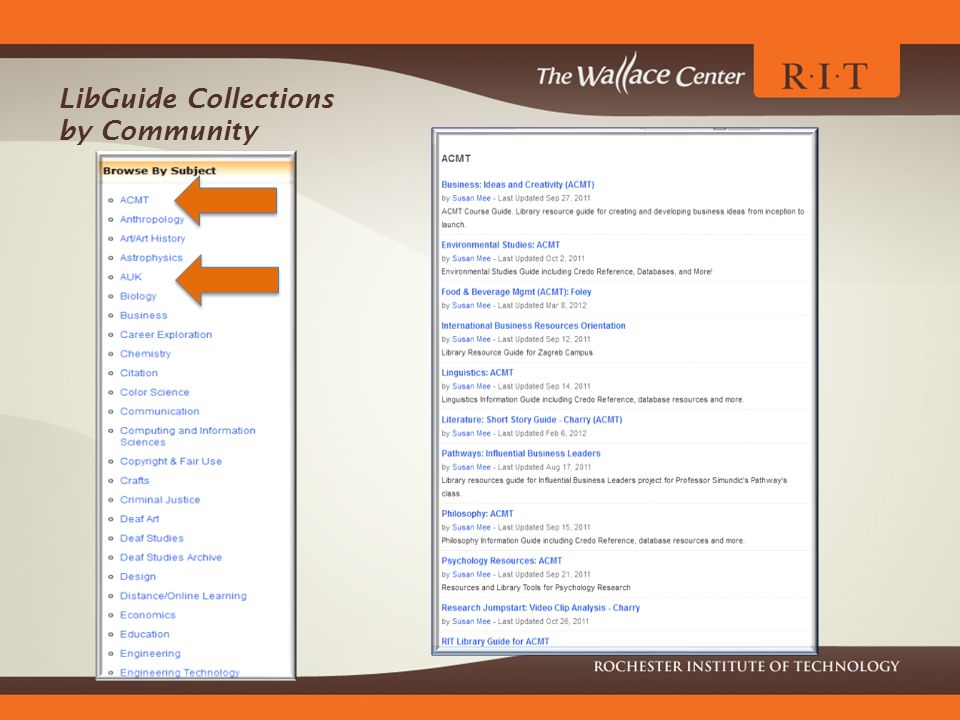 LibGuide Collections by Community
