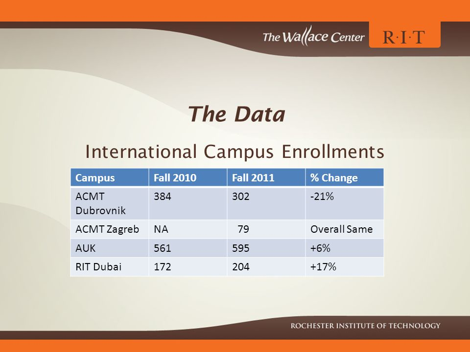 The Data International Campus Enrollments CampusFall 2010Fall 2011% Change ACMT Dubrovnik 384302-21% ACMT ZagrebNA 79Overall Same AUK561595+6% RIT Dubai172204+17%