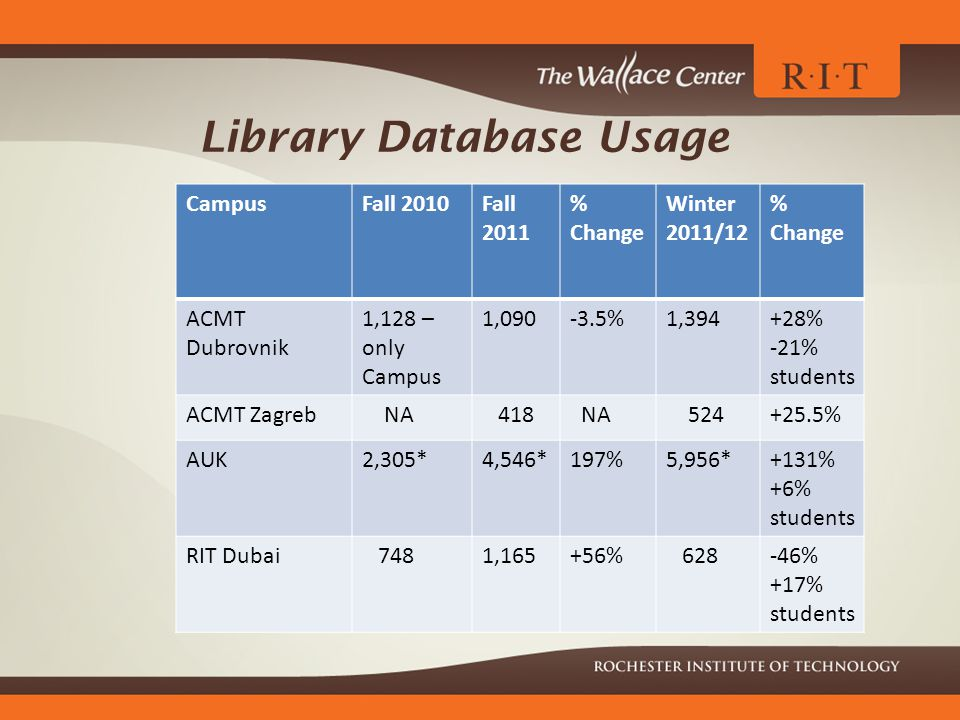 Library Database Usage CampusFall 2010Fall 2011 % Change Winter 2011/12 % Change ACMT Dubrovnik 1,128 – only Campus 1,090-3.5%1,394+28% -21% students ACMT Zagreb NA 418 NA 524+25.5% AUK2,305*4,546*197%5,956*+131% +6% students RIT Dubai 7481,165+56% 628-46% +17% students