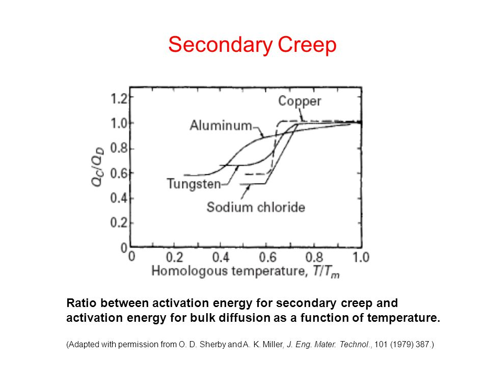 Ratio between activation energy for secondary creep and activation energy for bulk diffusion as a function of temperature.