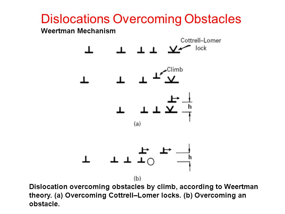 Dislocation overcoming obstacles by climb, according to Weertman theory.