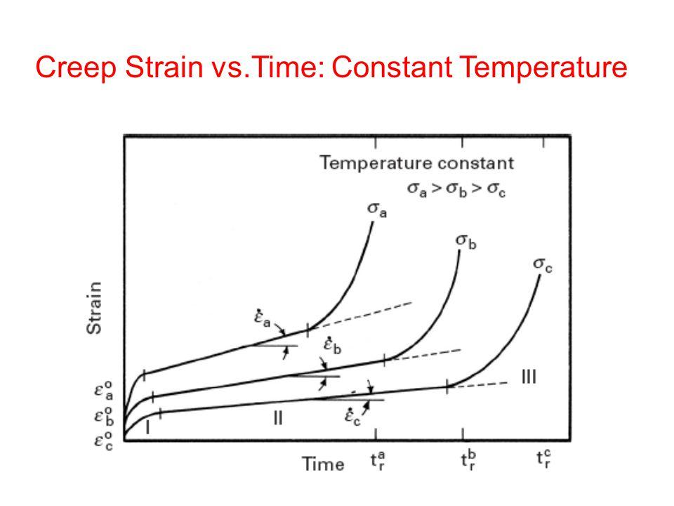 Creep Strain vs.Time: Constant Temperature