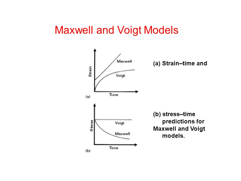 (a)Strain–time and (b) stress–time predictions for Maxwell and Voigt models.