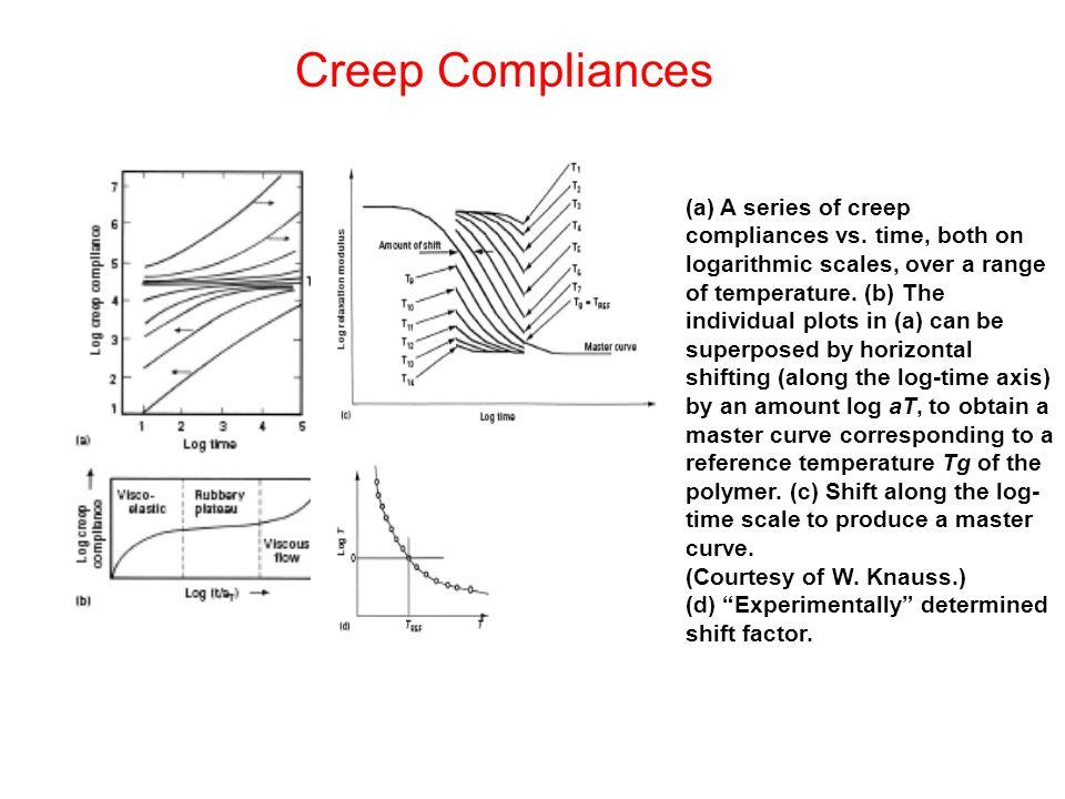 (a) A series of creep compliances vs.