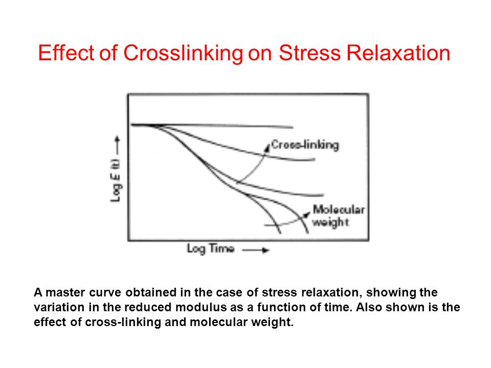 A master curve obtained in the case of stress relaxation, showing the variation in the reduced modulus as a function of time.