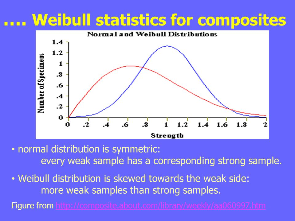 …. Weibull statistics for composites normal distribution is symmetric: every weak sample has a corresponding strong sample. Weibull distribution is sk