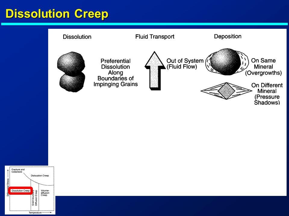 Dissolution Creep