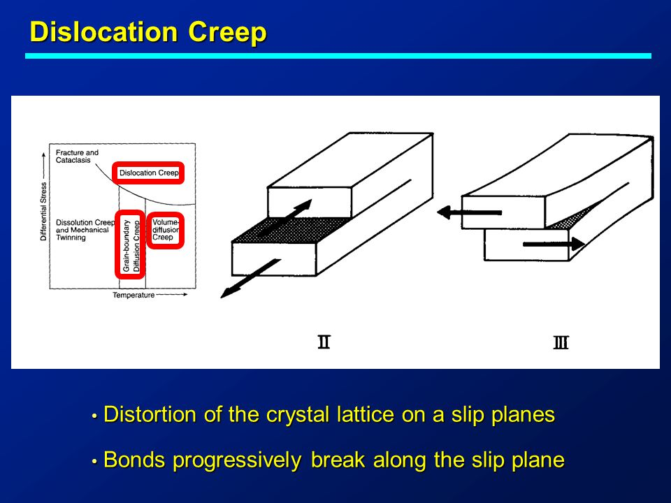 Dislocation Creep Distortion of the crystal lattice on a slip planes Distortion of the crystal lattice on a slip planes Bonds progressively break along the slip plane Bonds progressively break along the slip plane