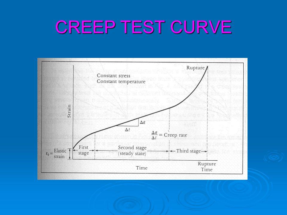CREEP TEST CURVE