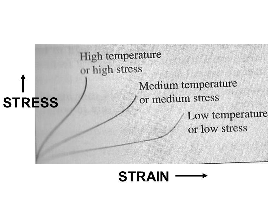 STRAIN STRESS