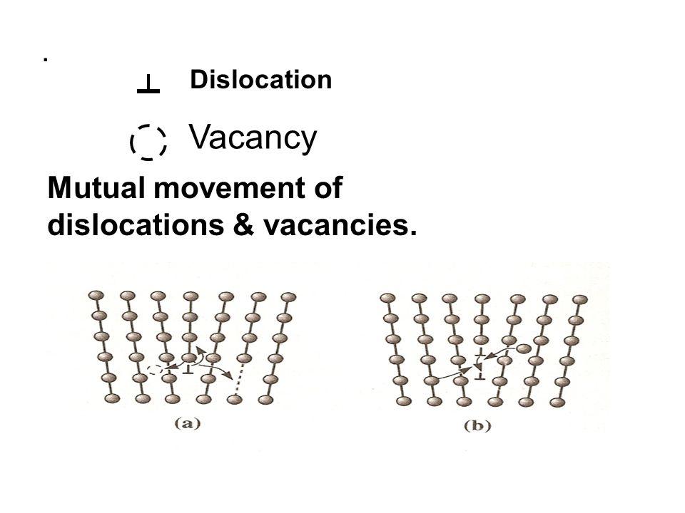 . Vacancy Dislocation Mutual movement of dislocations & vacancies.