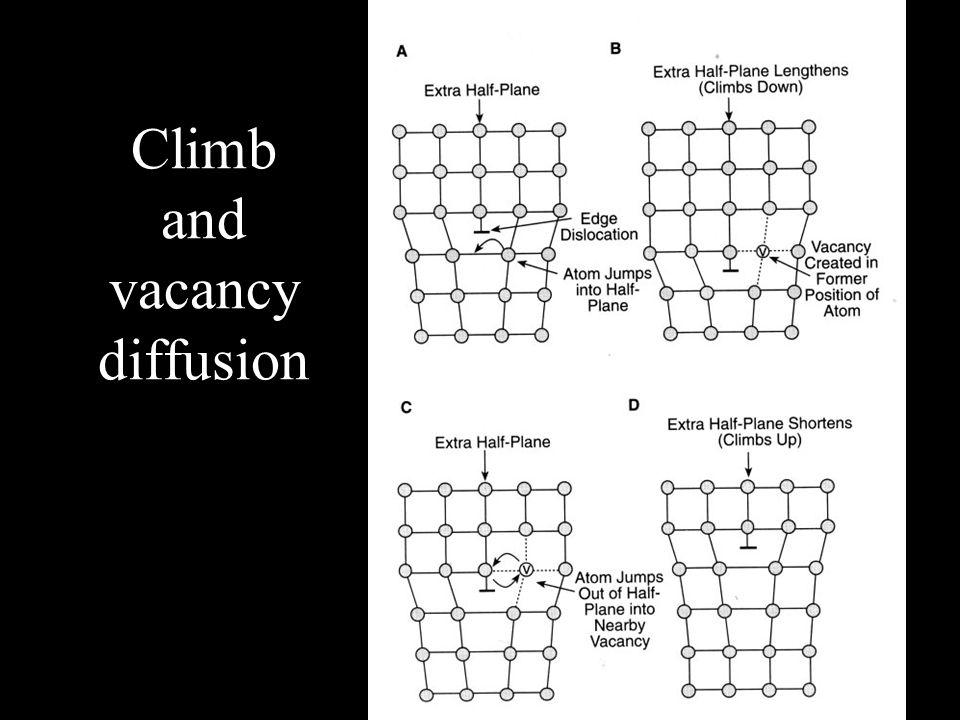 Climb and vacancy diffusion